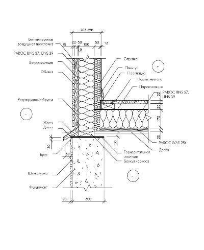 Деталь деревянной каркасной стены и цоколя фундамента при наличии подполья