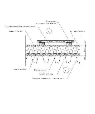 Проложение пешеходной дорожки на совмещенной крыше системы лёгких конструкций с наплавленным битумным рулонным покрытием